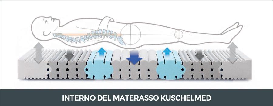 Interno del materasso dispositivo medico Kuschelmed