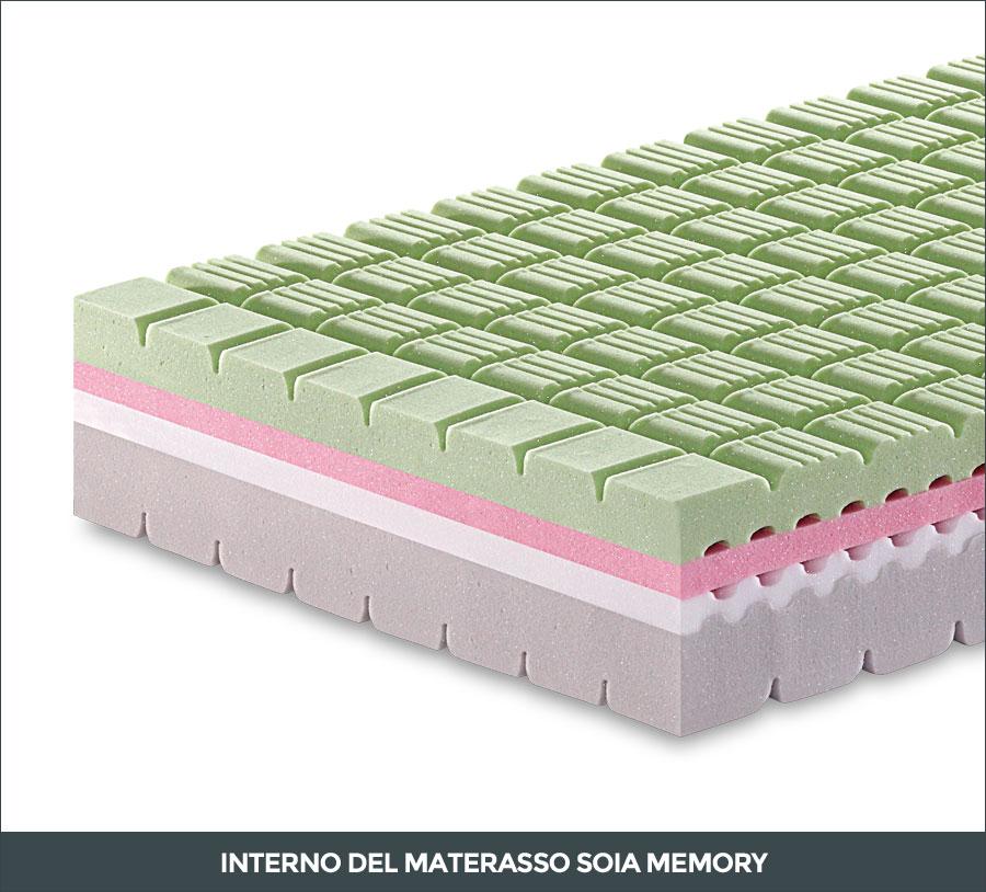 Massello interno con sezione in eos del materasso Soia Memory
