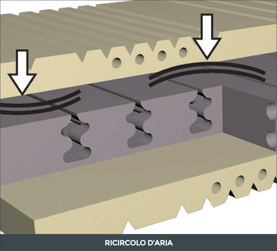Areazione interna del materasso Soia Vital