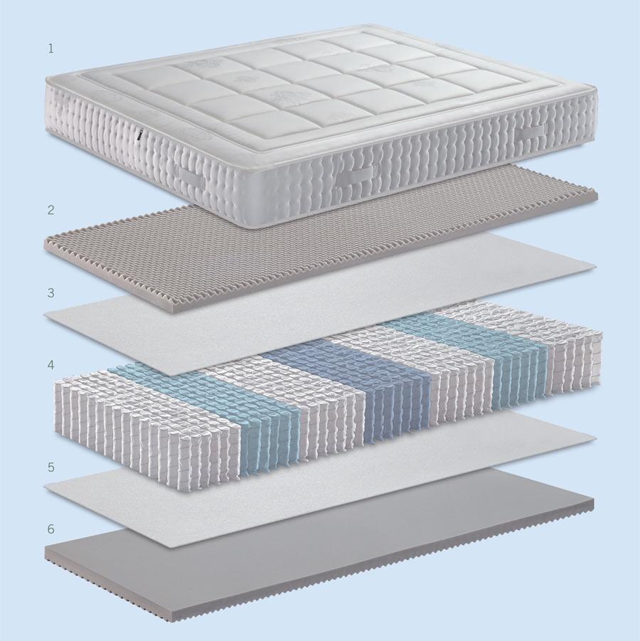 Caratteristiche tecniche del materasso Ortopedical Form