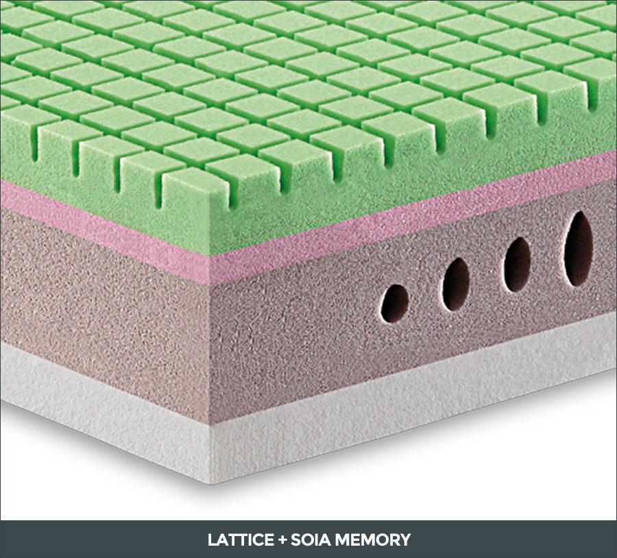 Materasso Sottosopra con lattice e soia memory