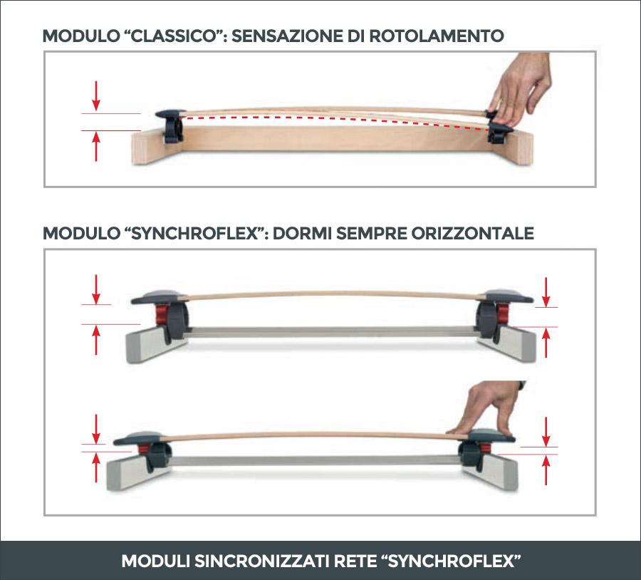 Sistema brevettato Synchroflex