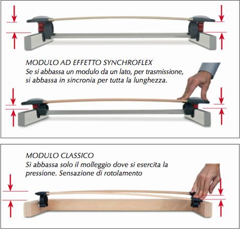 funzionamento sospensioni synchroflex