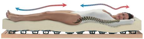 Attenzione alla colonna vertebrale: l'importanza del materasso.