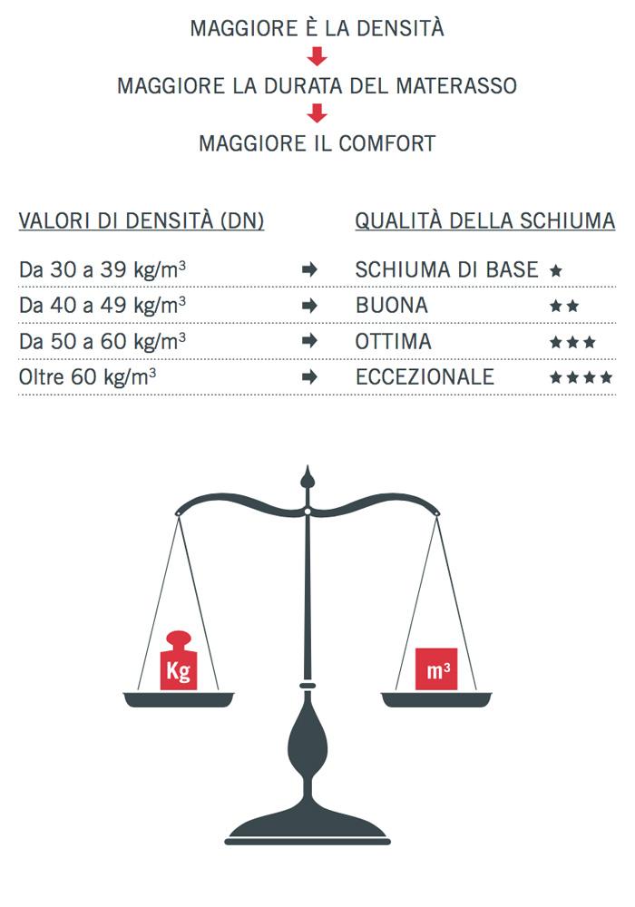 Tabella con valori di densità di un materasso in acquatech