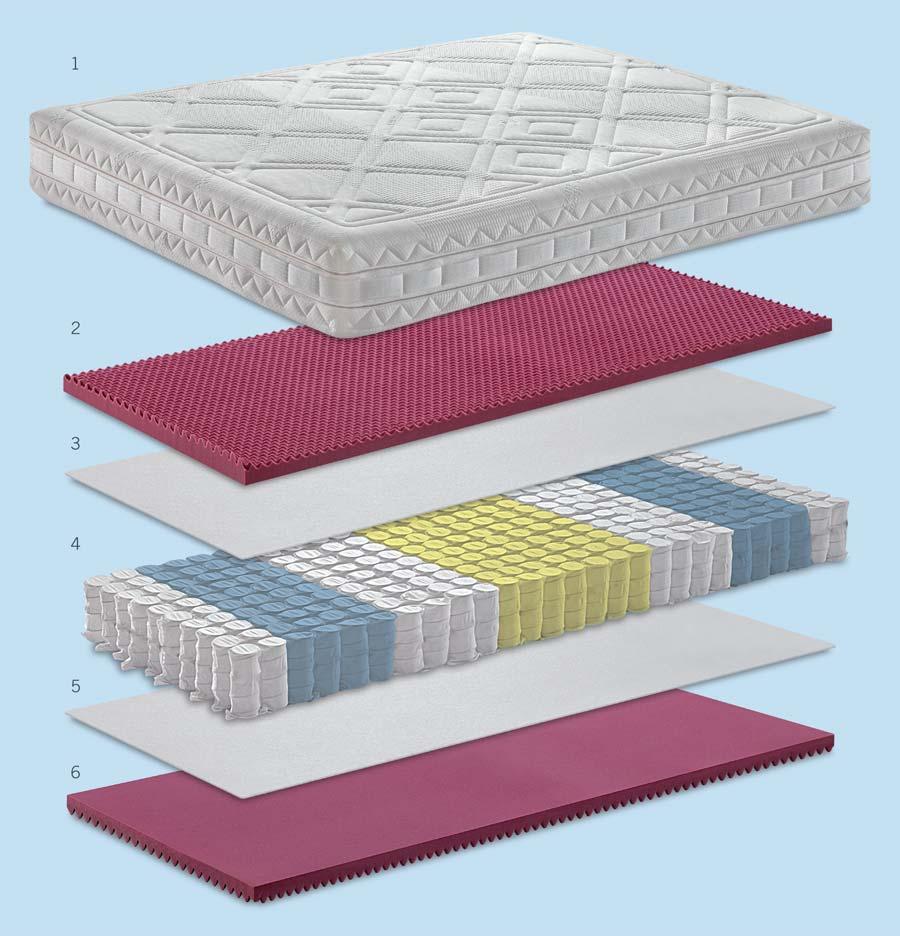Scheda tecnica del materasso Balance Ipoallergenico