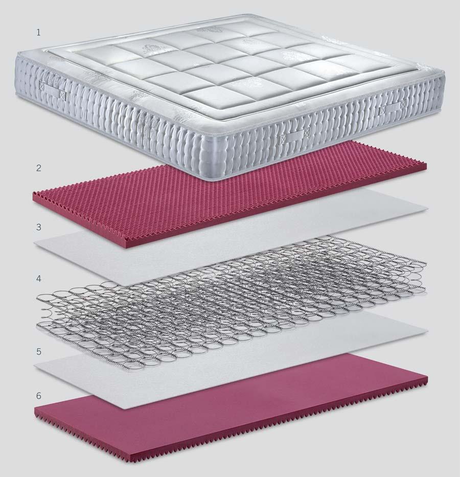 Scheda tecnica materasso Capriccio