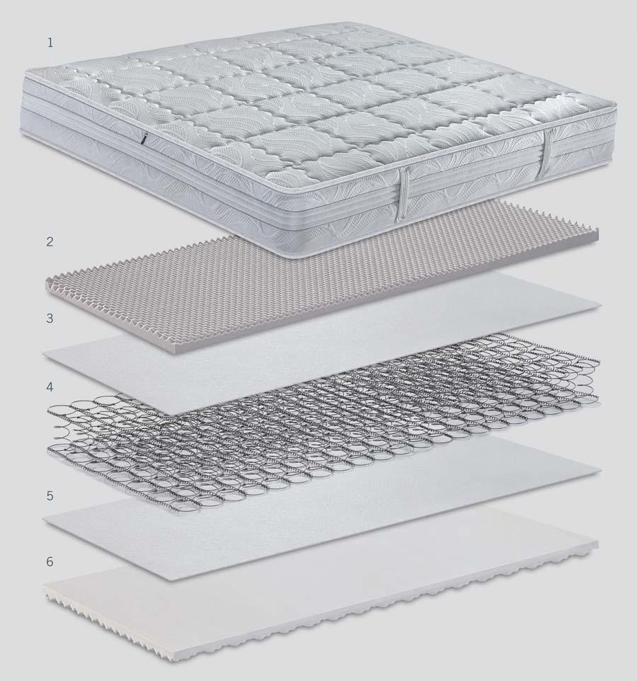 Scheda tecnica del materasso a molle Lyosetic Ipoallergenico