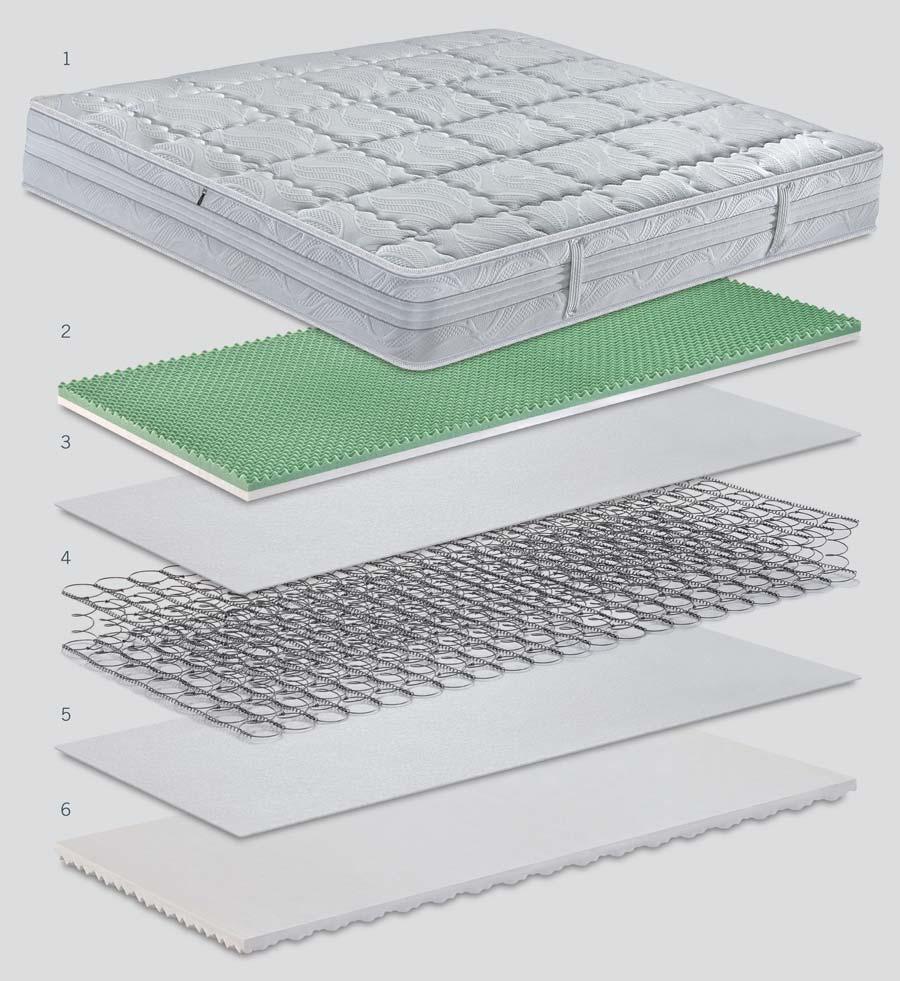 Caratteristiche tecniche del materasso Lyosetic Memory