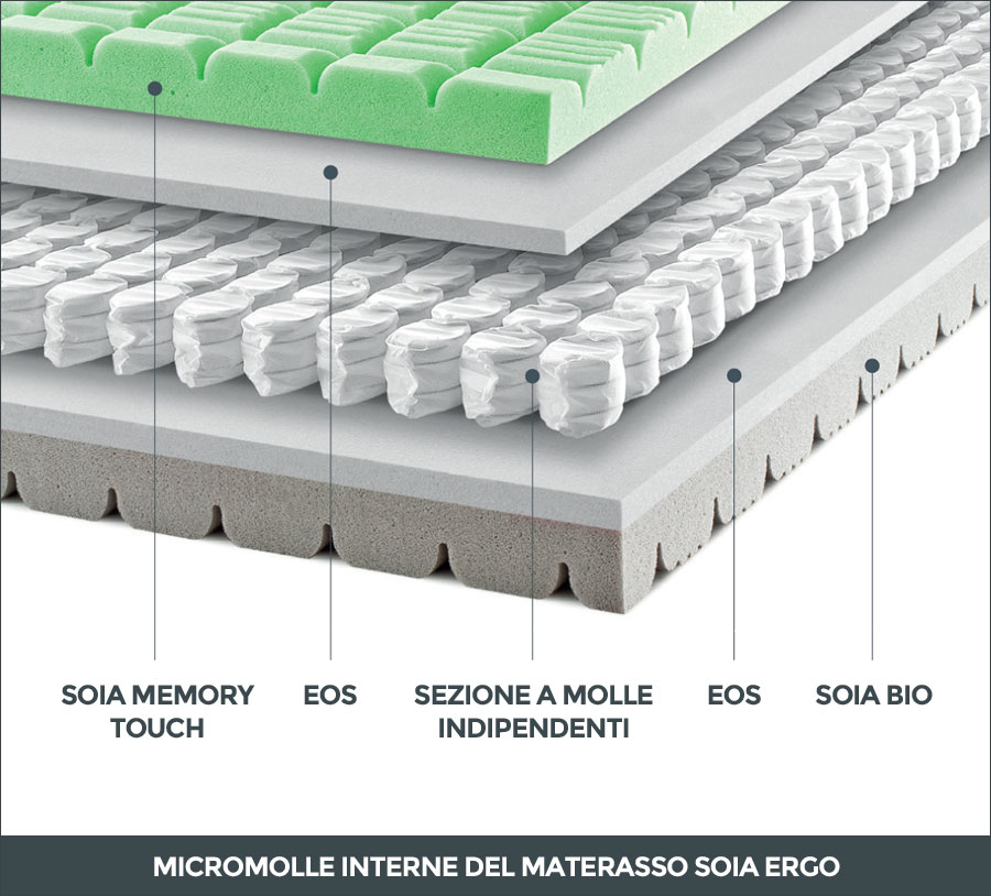 Sezioni interne con micromolle del materasso Soia Ergo